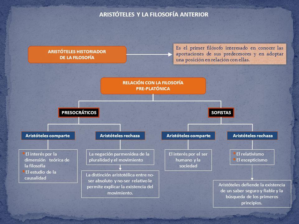 ARISTÓTELES Y LA FILOSOFÍA ANTERIOR ARISTÓTELES HISTORIADOR DE LA FILOSOFÍA RELACIÓN CON LA FILOSOFÍA PRE-PLATÓNICA PRESOCRÁTICOSSOFISTAS Aristóteles