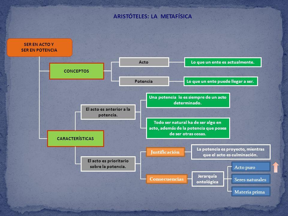 ARISTÓTELES: LA METAFÍSICA SER EN ACTO Y SER EN POTENCIA CONCEPTOS CARACTERÍSTICAS Potencia Acto El acto es anterior a la potencia. El acto es priorit