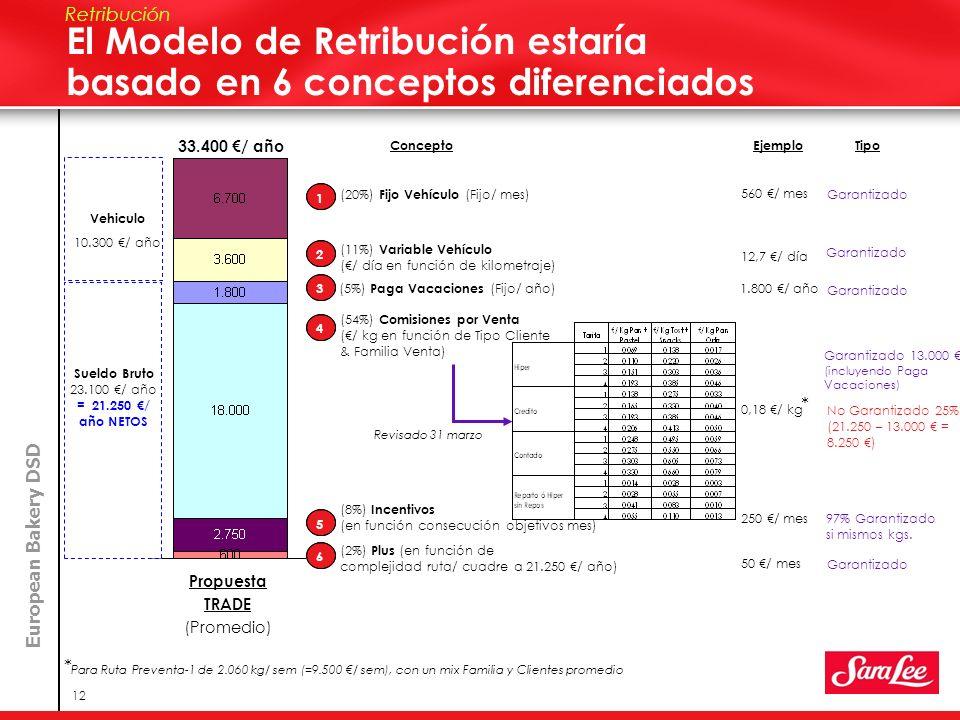 European Bakery DSD 12 El Modelo de Retribución estaría basado en 6 conceptos diferenciados Retribución (20%) Fijo Vehículo (Fijo/ mes) (11%) Variable