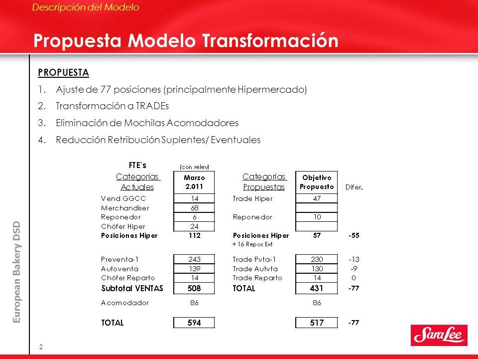 European Bakery DSD 2 Propuesta Modelo Transformación Descripción del Modelo PROPUESTA 1.Ajuste de 77 posiciones (principalmente Hipermercado) 2.Trans