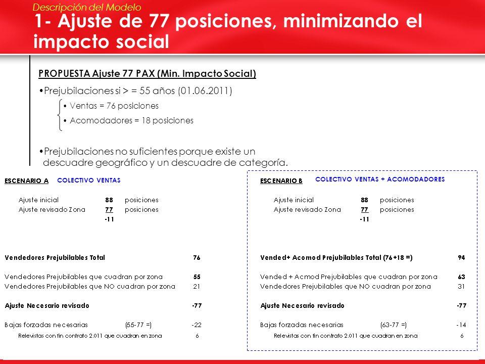 European Bakery DSD 3 1- Ajuste de 77 posiciones, minimizando el impacto social Descripción del Modelo COLECTIVO VENTAS COLECTIVO VENTAS + ACOMODADORE
