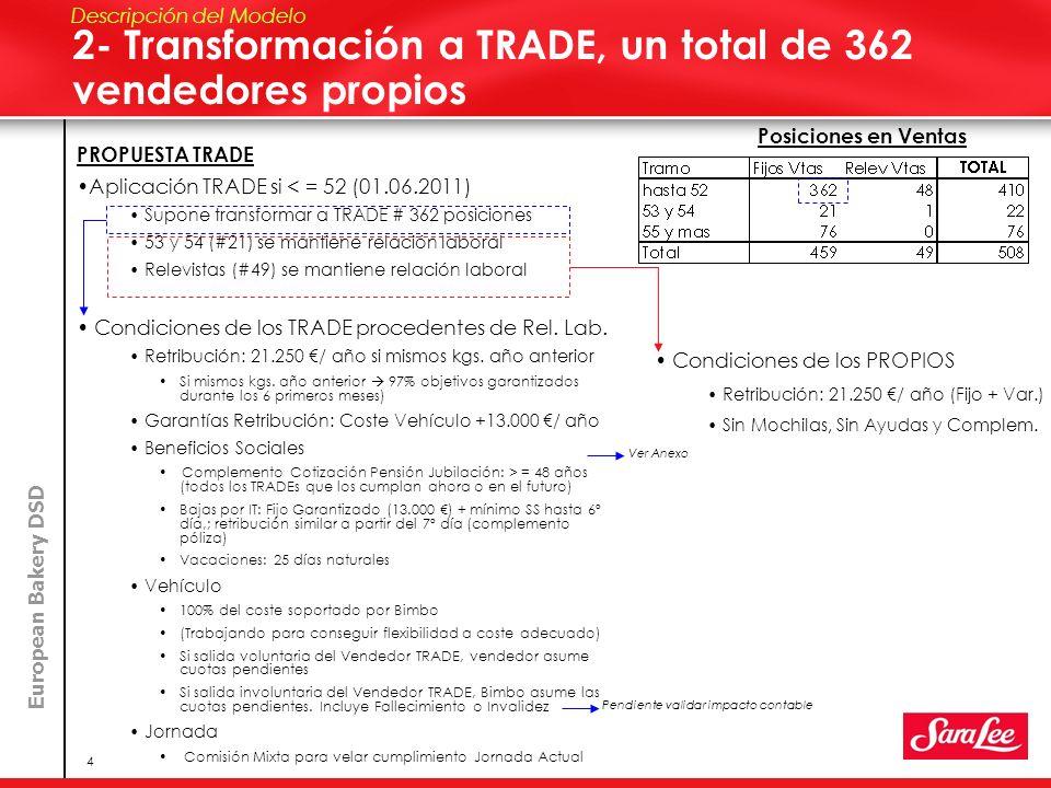 European Bakery DSD 4 2- Transformación a TRADE, un total de 362 vendedores propios Descripción del Modelo PROPUESTA TRADE Aplicación TRADE si < = 52