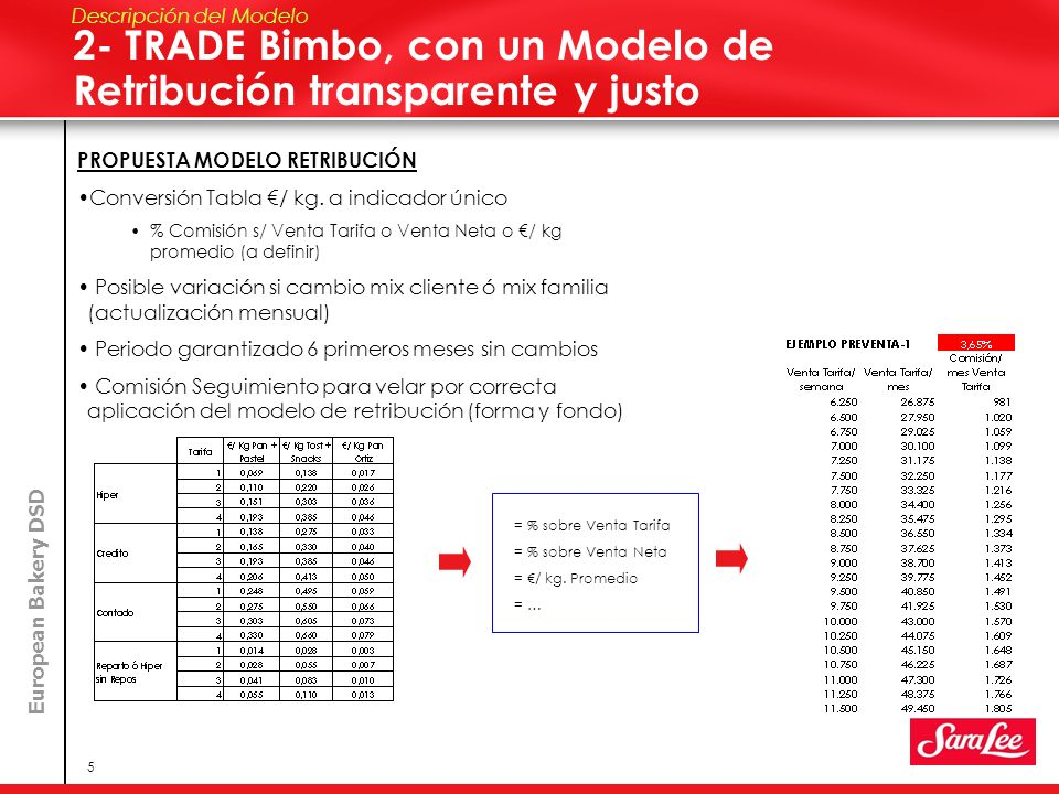 European Bakery DSD 6 3- Eliminación Mochilas Acomodadores 4- Reducción Retribución Suplentes Descripción del Modelo PROPUESTA MODELO RETRIBUCIÓN SUPLENTES/ EVENTUALES Retribución Vendedores Suplentes = 14.600 / netos año 80% fijo; 20% variable Excepción #23 fijos-discontinuos = 18.000 / netos Vía mantenimiento Relación Laboral (60% fijo; 40% variable) si necesidad de contratación inferior a 12 meses Vía conversión a TRADE si necesidad contratación es superior a 12 meses.