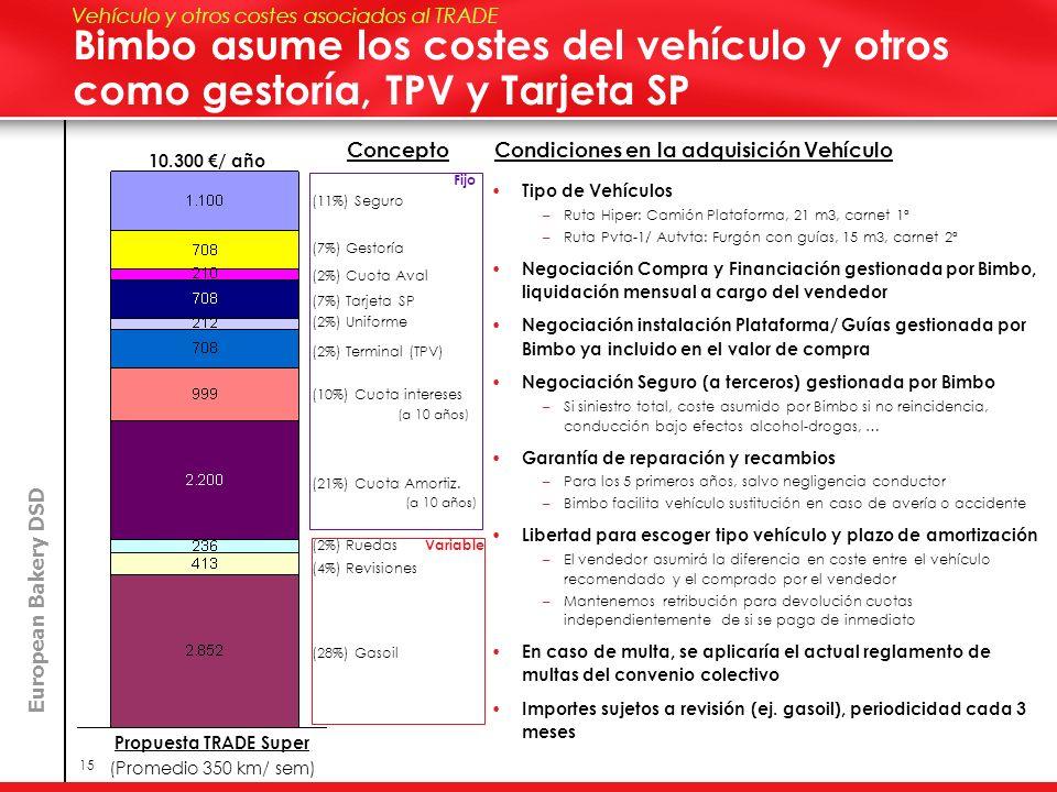 European Bakery DSD 15 Bimbo asume los costes del vehículo y otros como gestoría, TPV y Tarjeta SP 10.300 / año (11%) Seguro Propuesta TRADE Super (Pr
