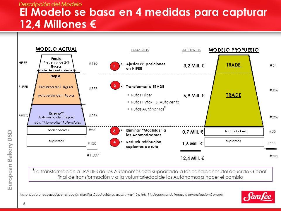 European Bakery DSD 5 El Modelo se basa en 4 medidas para capturar 12,4 Millones Descripción del Modelo Ajustar 88 posiciones en HIPER Transformar a T