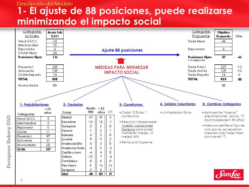 European Bakery DSD 7 1- El ajuste de 88 posiciones, puede realizarse minimizando el impacto social Descripción del Modelo Ajuste 88 posiciones Catego