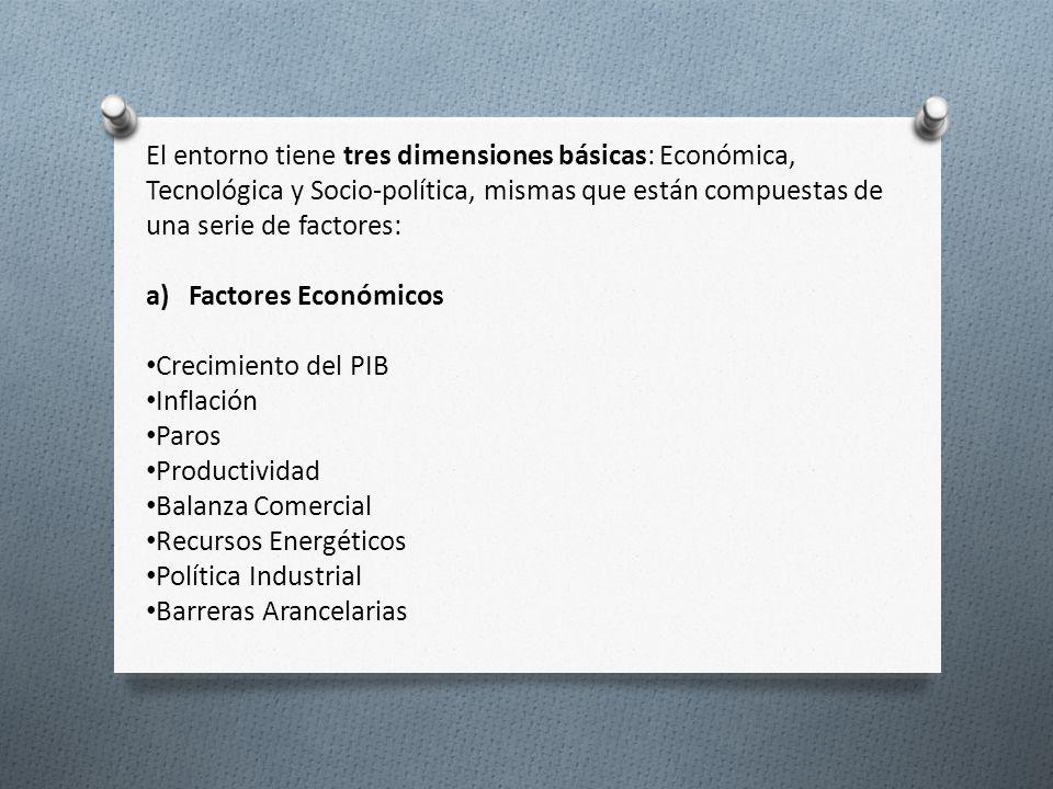 El entorno tiene tres dimensiones básicas: Económica, Tecnológica y Socio-política, mismas que están compuestas de una serie de factores: a) Factores