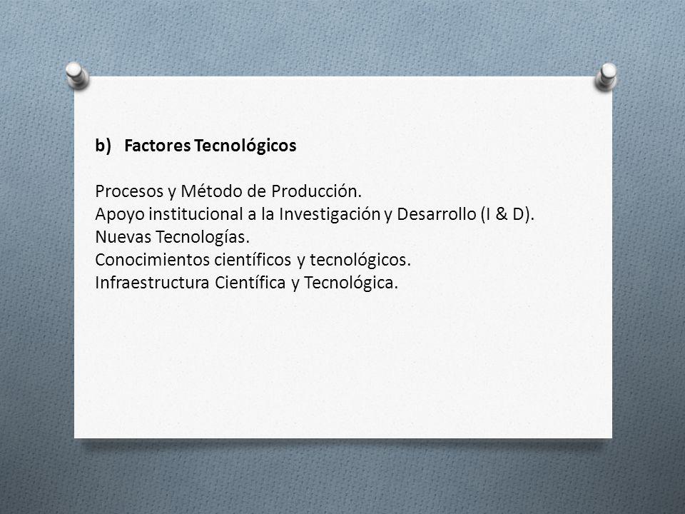 b) Factores Tecnológicos Procesos y Método de Producción. Apoyo institucional a la Investigación y Desarrollo (I & D). Nuevas Tecnologías. Conocimient