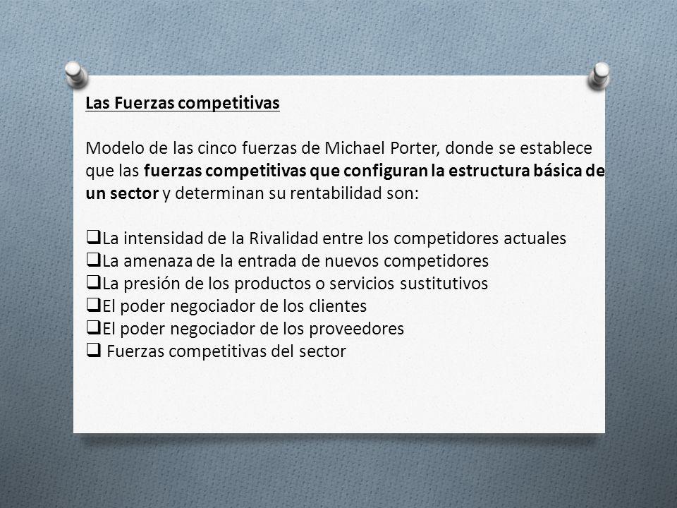 Las Fuerzas competitivas Modelo de las cinco fuerzas de Michael Porter, donde se establece que las fuerzas competitivas que configuran la estructura b