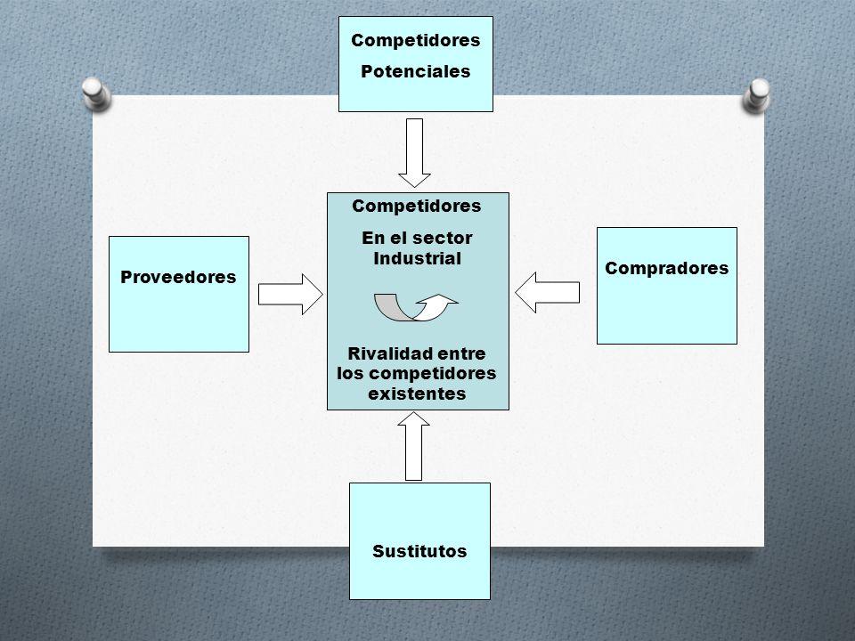 Competidores En el sector Industrial Rivalidad entre los competidores existentes Proveedores Compradores Sustitutos Competidores Potenciales