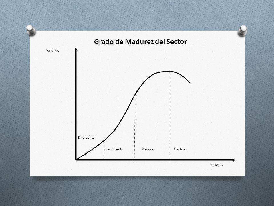 Emergente CrecimientoMadurezDeclive VENTAS TIEMPO Grado de Madurez del Sector