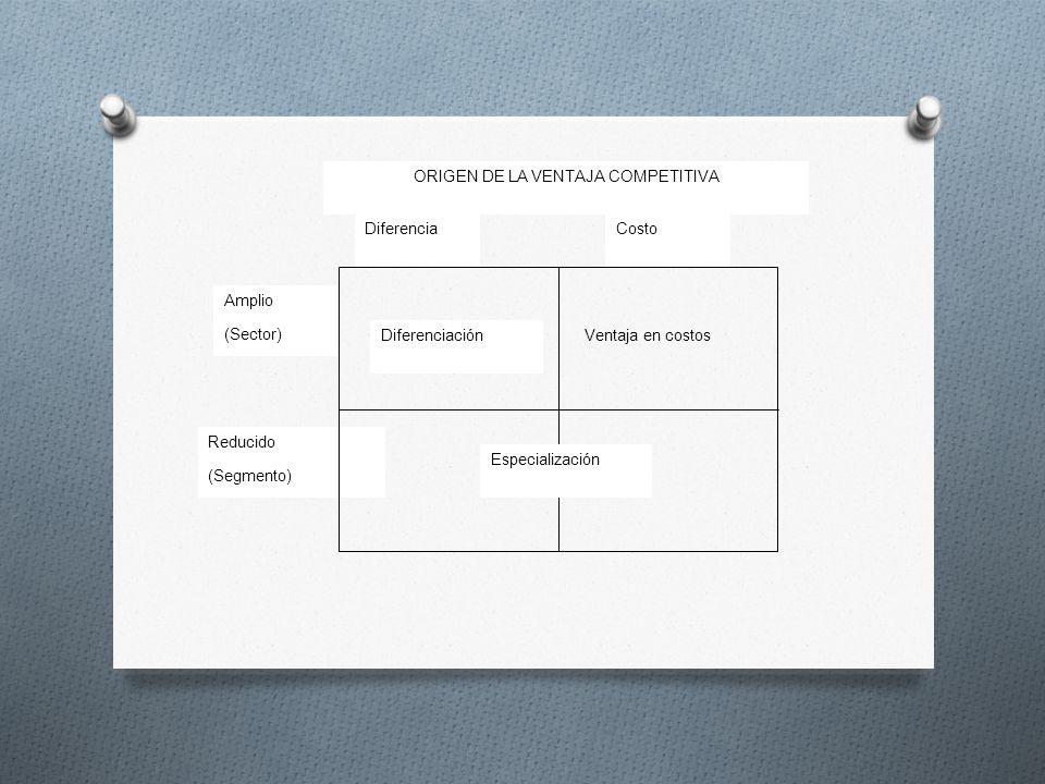 ORIGEN DE LA VENTAJA COMPETITIVA DiferenciaCosto Amplio (Sector) Reducido (Segmento) DiferenciaciónVentaja en costos Especialización