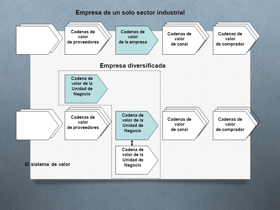 Cadenas de valor de proveedores Cadenas de valor de canal Cadenas de valor de la empresa Cadenas de valor de comprador Empresa de un solo sector indus