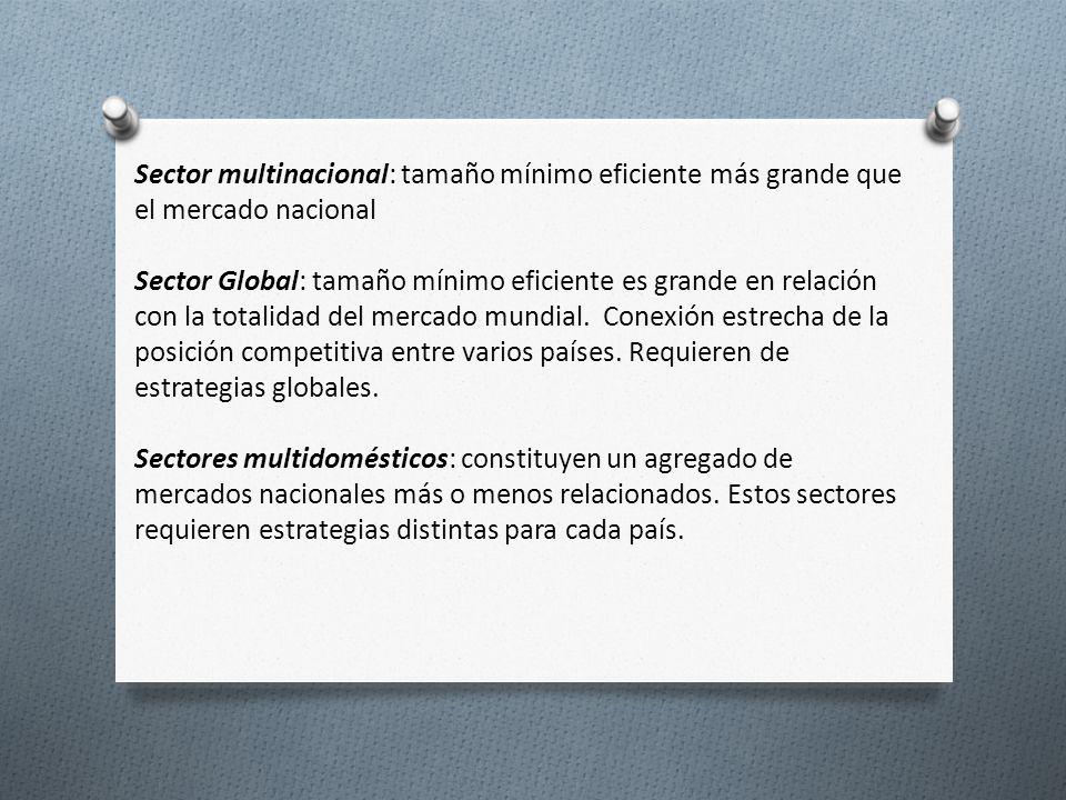 Sector multinacional: tamaño mínimo eficiente más grande que el mercado nacional Sector Global: tamaño mínimo eficiente es grande en relación con la t