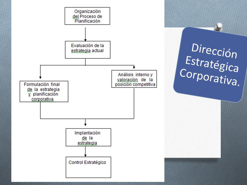 Dirección Estratégica Corporativa.
