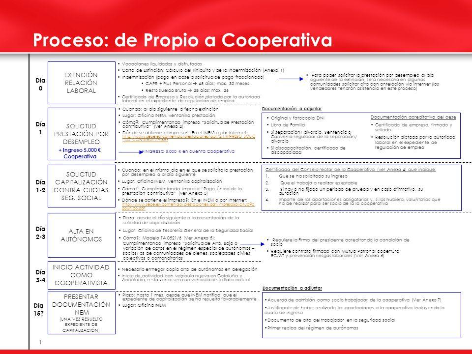 1 Proceso: de Propio a Cooperativa EXTINCIÓN RELACIÓN LABORAL SOLICTUD PRESTACIÓN POR DESEMPLEO SOLICTUD CAPITALIZACIÓN CONTRA CUOTAS SEG.