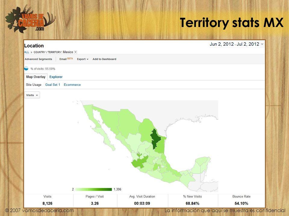 Territory stats MX © 2007 vamosdecaceria.com La información que aquí se muestra es confidencial
