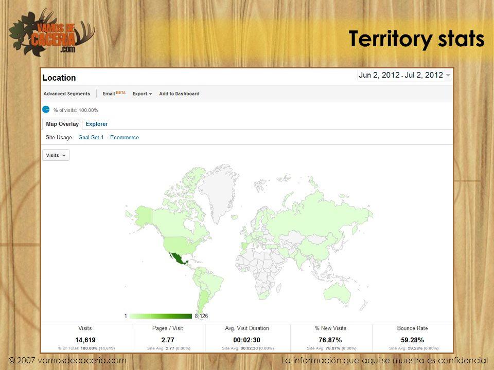 Territory stats © 2007 vamosdecaceria.com La información que aquí se muestra es confidencial