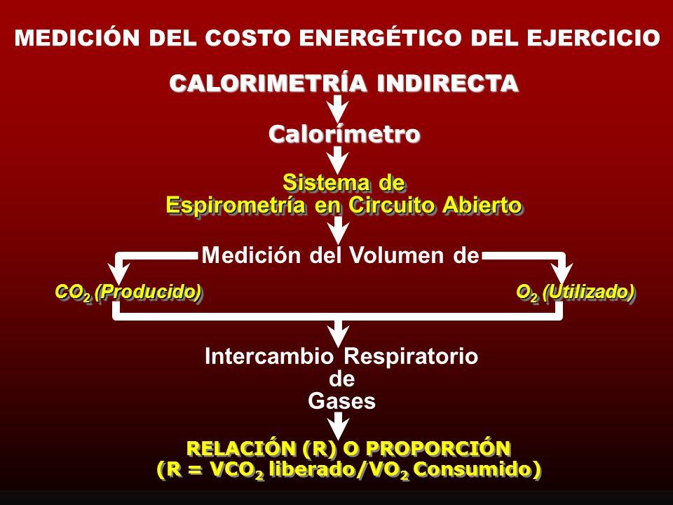CALORIMETRÍA INDIRECTA Equivalencia Energética/Calórica del VO 2 Equivale Aproximadamente a: Utilizado para la Oxidacion de los Sustratos (CHO y GRASA