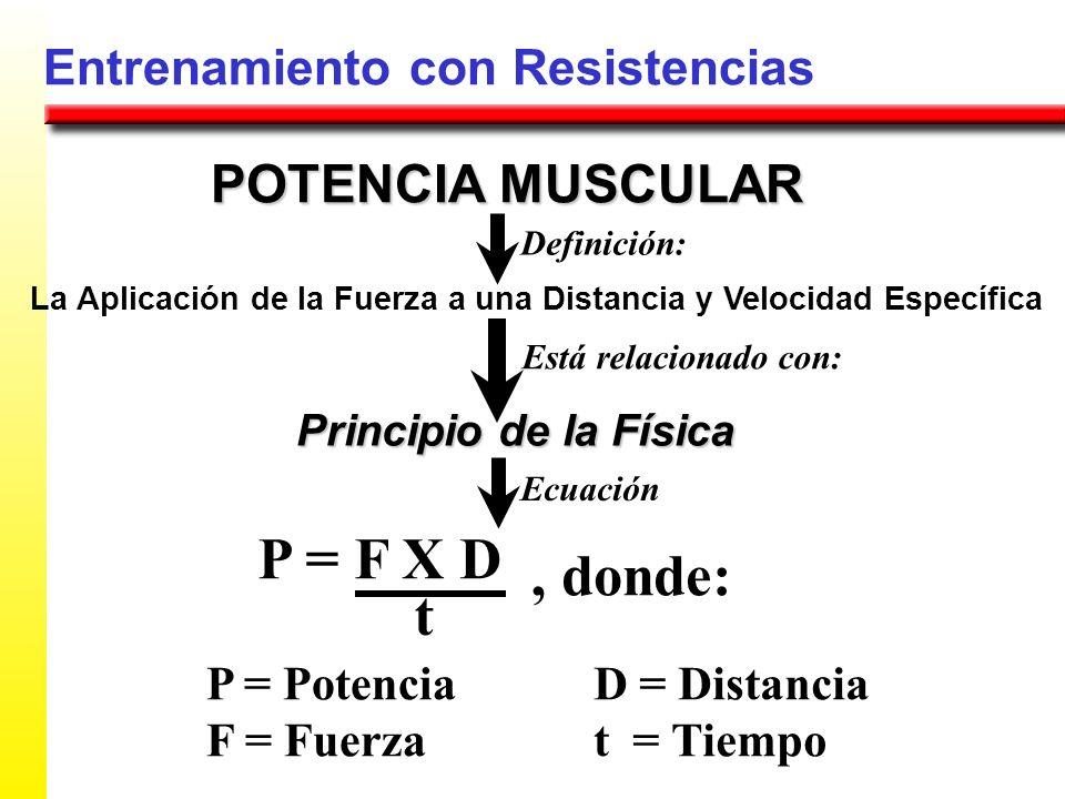 Entrenamiento con Resistencias POTENCIA MUSCULAR La Aplicación de la Fuerza a una Distancia y Velocidad Específica Principio de la Física Definición: