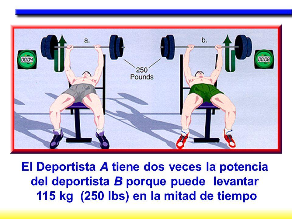 A El Deportista A tiene dos veces la potencia B del deportista B porque puede levantar 115 kg (250 lbs) en la mitad de tiempo