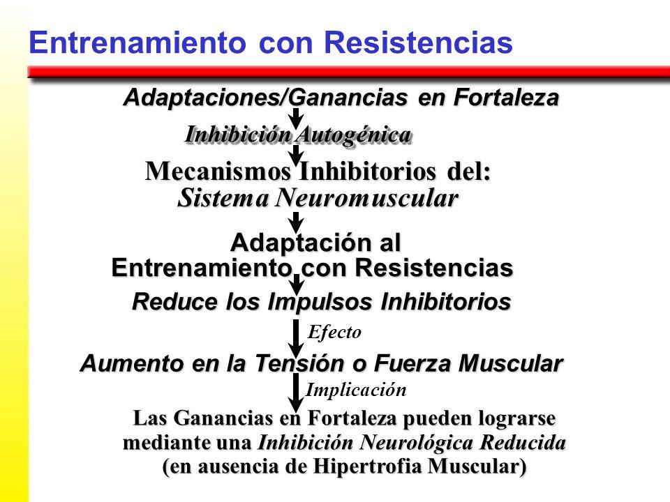Entrenamiento con Resistencias Adaptaciones/Ganancias en Fortaleza Mecanismos Inhibitorios del: Sistema Neuromuscular Inhibición Autogénica Adaptación