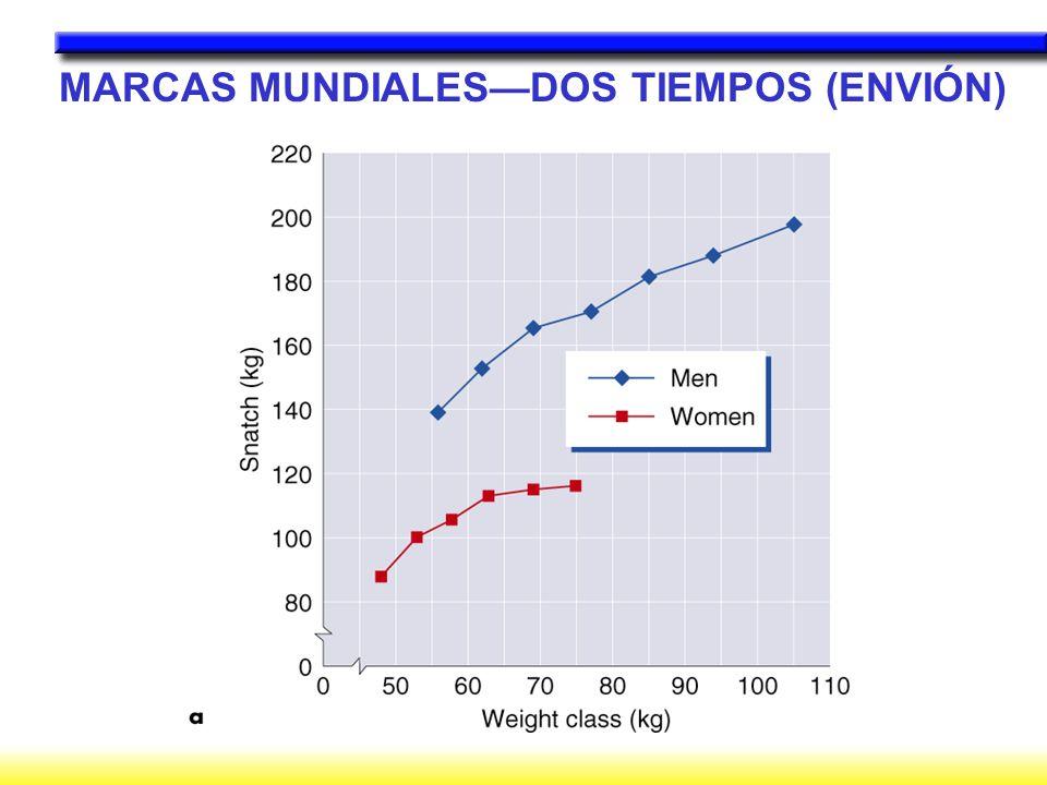 MARCAS MUNDIALESDOS TIEMPOS (ENVIÓN)