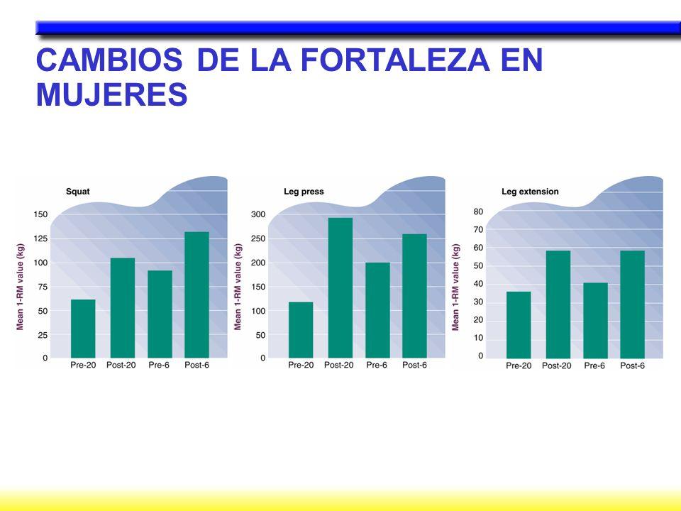 CAMBIOS DE LA FORTALEZA EN MUJERES