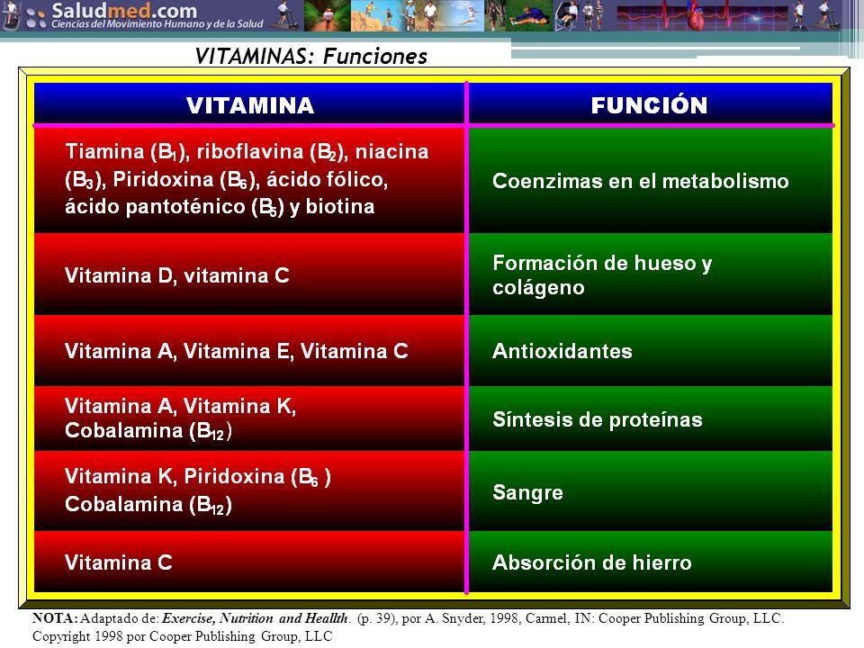 Copyright © 2013 Edgar Lopategui Corsino | Saludmed VITAMINAS: Funciones NOTA: Adaptado de: Exercise, Nutrition and Heallth.
