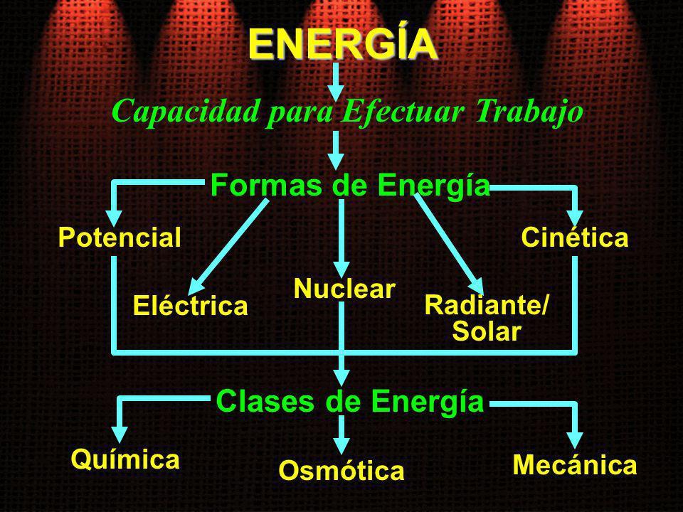 ENERGÍA Formas de Energía Potencial Capacidad para Efectuar Trabajo Cinética Eléctrica Nuclear Radiante/ Solar Clases de Energía Química Osmótica Mecá