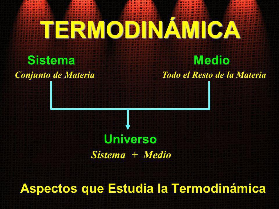 TERMODINÁMICA Aspectos que Estudia la Termodinámica SistemaMedio Conjunto de MateriaTodo el Resto de la Materia Universo Sistema + Medio