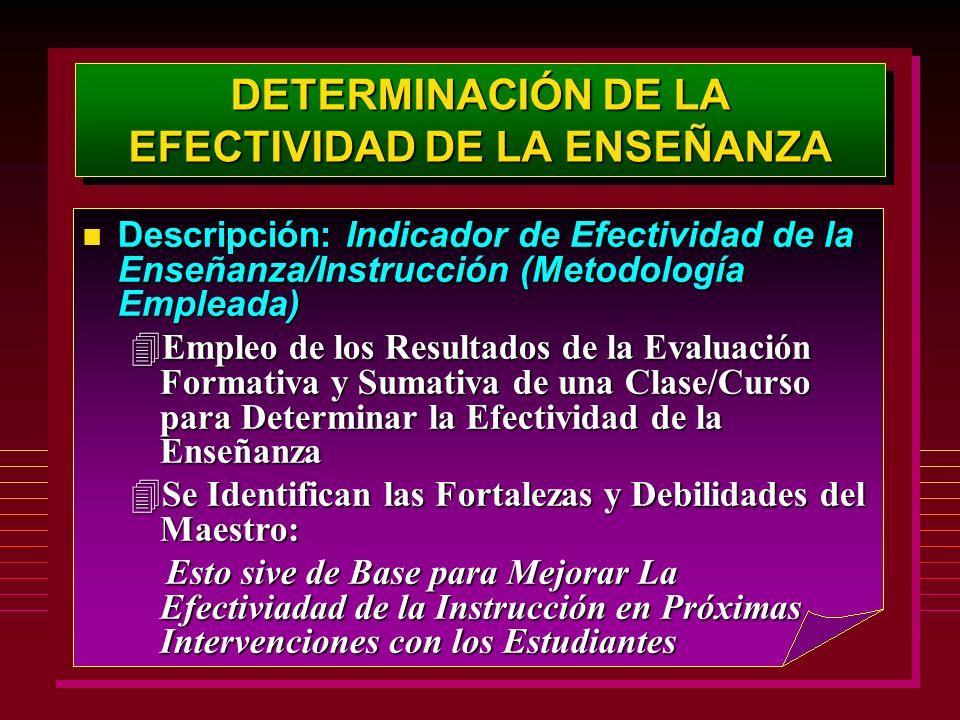 DETERMINACIÓN DE LA EFECTIVIDAD DE LA ENSEÑANZA Descripción: Indicador de Efectividad de la Enseñanza/Instrucción (Metodología Empleada) Descripción: Indicador de Efectividad de la Enseñanza/Instrucción (Metodología Empleada) 4Empleo de los Resultados de la Evaluación Formativa y Sumativa de una Clase/Curso para Determinar la Efectividad de la Enseñanza 4Se Identifican las Fortalezas y Debilidades del Maestro: Esto sive de Base para Mejorar La Efectiviadad de la Instrucción en Próximas Intervenciones con los Estudiantes Esto sive de Base para Mejorar La Efectiviadad de la Instrucción en Próximas Intervenciones con los Estudiantes