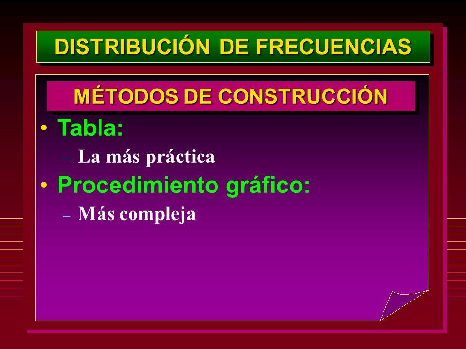 DISTRIBUCIÓN DE FRECUENCIAS Tabla: – La más práctica Procedimiento gráfico: – Más compleja MÉTODOS DE CONSTRUCCIÓN