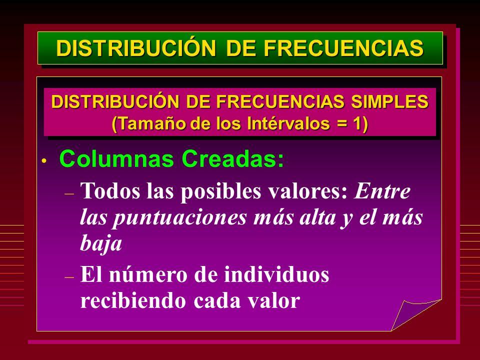 DISTRIBUCIÓN DE FRECUENCIAS Columnas Creadas: – Todos las posibles valores: Entre las puntuaciones más alta y el más baja – El número de individuos re