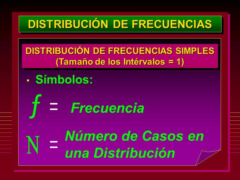 DISTRIBUCIÓN DE FRECUENCIAS Símbolos: Número de Casos en una Distribución Frecuencia DISTRIBUCIÓN DE FRECUENCIAS SIMPLES (Tamaño de los Intérvalos = 1