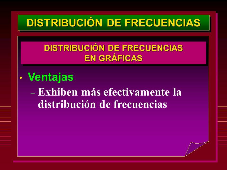 DISTRIBUCIÓN DE FRECUENCIAS Ventajas – Exhiben más efectivamente la distribución de frecuencias DISTRIBUCIÓN DE FRECUENCIAS EN GRÁFICAS DISTRIBUCIÓN D