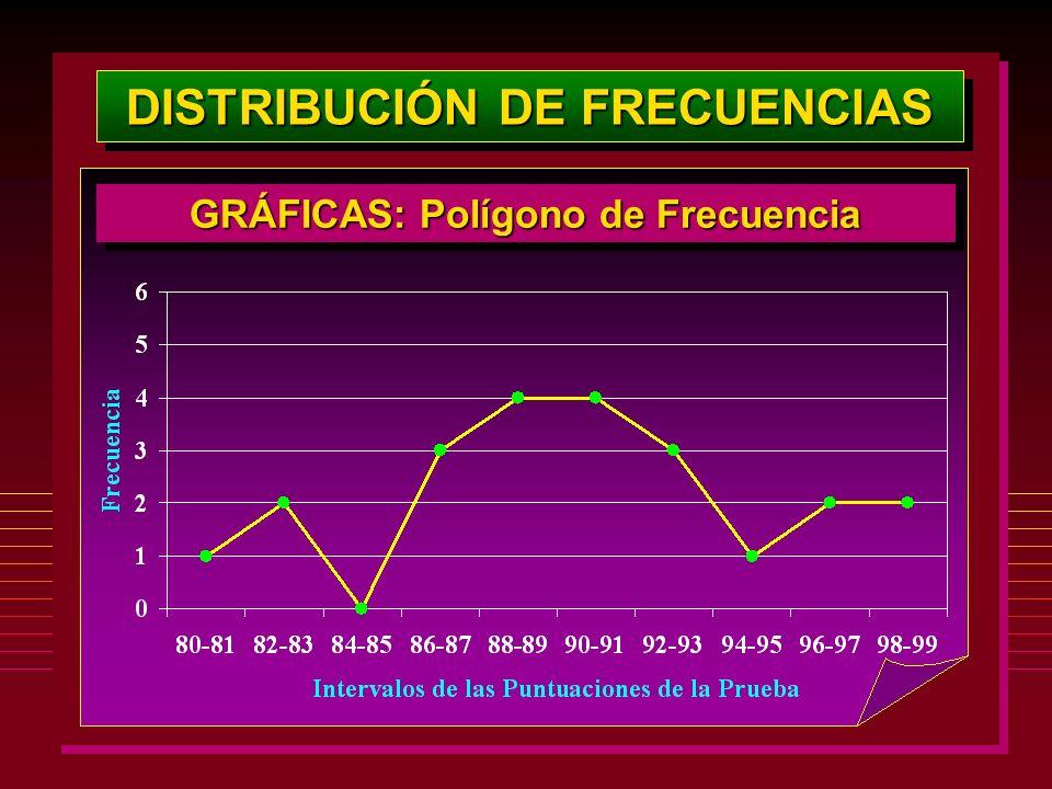 DISTRIBUCIÓN DE FRECUENCIAS GRÁFICAS: Polígono de Frecuencia