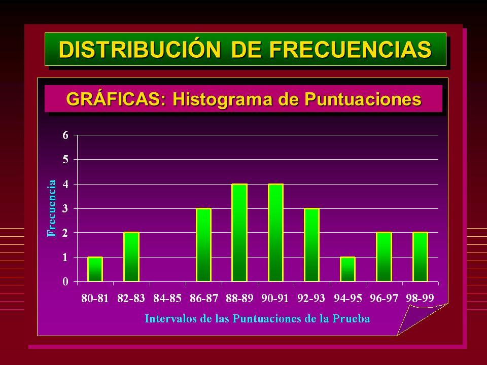DISTRIBUCIÓN DE FRECUENCIAS GRÁFICAS: Histograma de Puntuaciones
