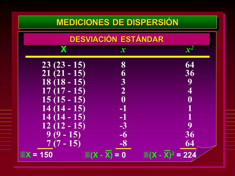 MEDICIONES DE DISPERSIÓN DESVIACIÓN ESTÁNDAR x 8 6 3 2 0 -3 -6 -8 x 2 64 36 9 4 0 1 9 36 64 X 23 (23 - 15) 21 (21 - 15) 18 (18 - 15) 17 (17 - 15) 15 (