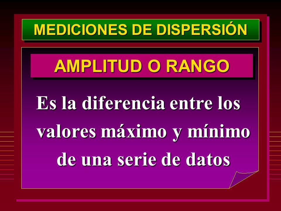 Es la diferencia entre los valores máximo y mínimo de una serie de datos AMPLITUD O RANGO MEDICIONES DE DISPERSIÓN