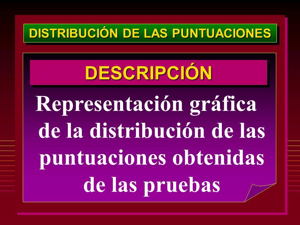 DISTRIBUCIÓN DE LAS PUNTUACIONES Representación gráfica de la distribución de las puntuaciones obtenidas de las pruebas DESCRIPCIÓNDESCRIPCIÓN