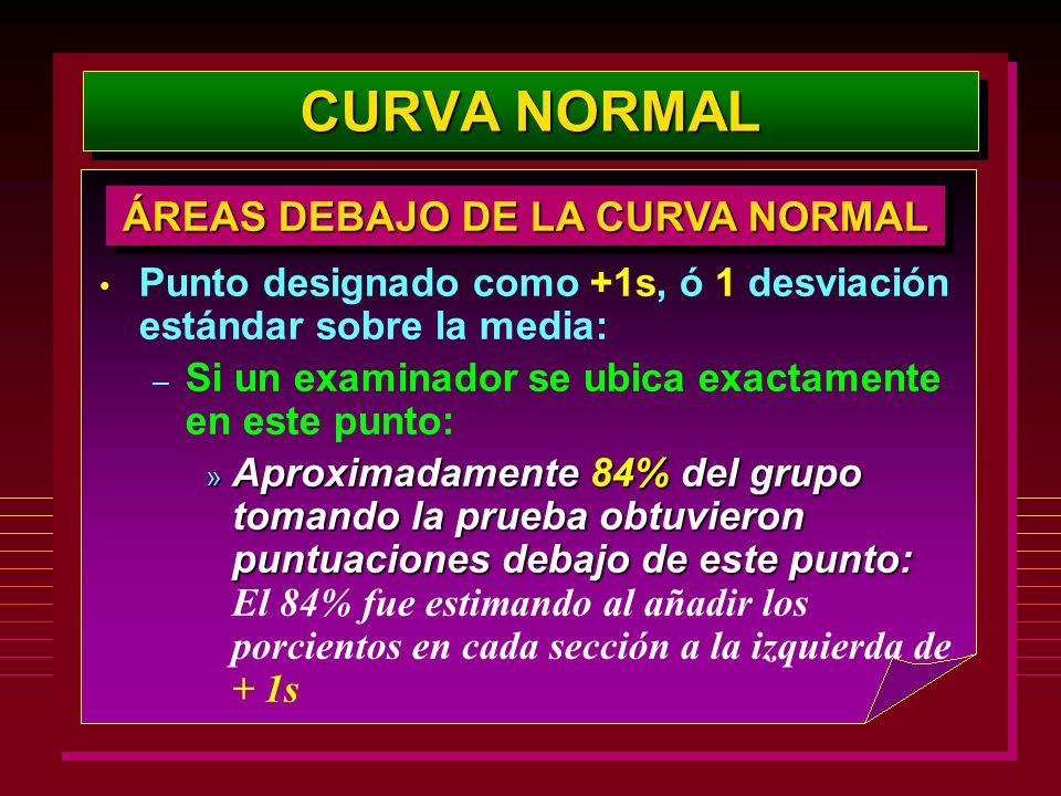 CURVA NORMAL Punto designado como +1s, ó 1 desviación estándar sobre la media: – Si un examinador se ubica exactamente en este punto: » Aproximadament