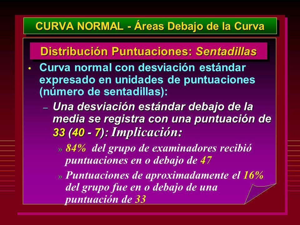 CURVA NORMAL - Áreas Debajo de la Curva Curva normal con desviación estándar expresado en unidades de puntuaciones (número de sentadillas): – Una desv