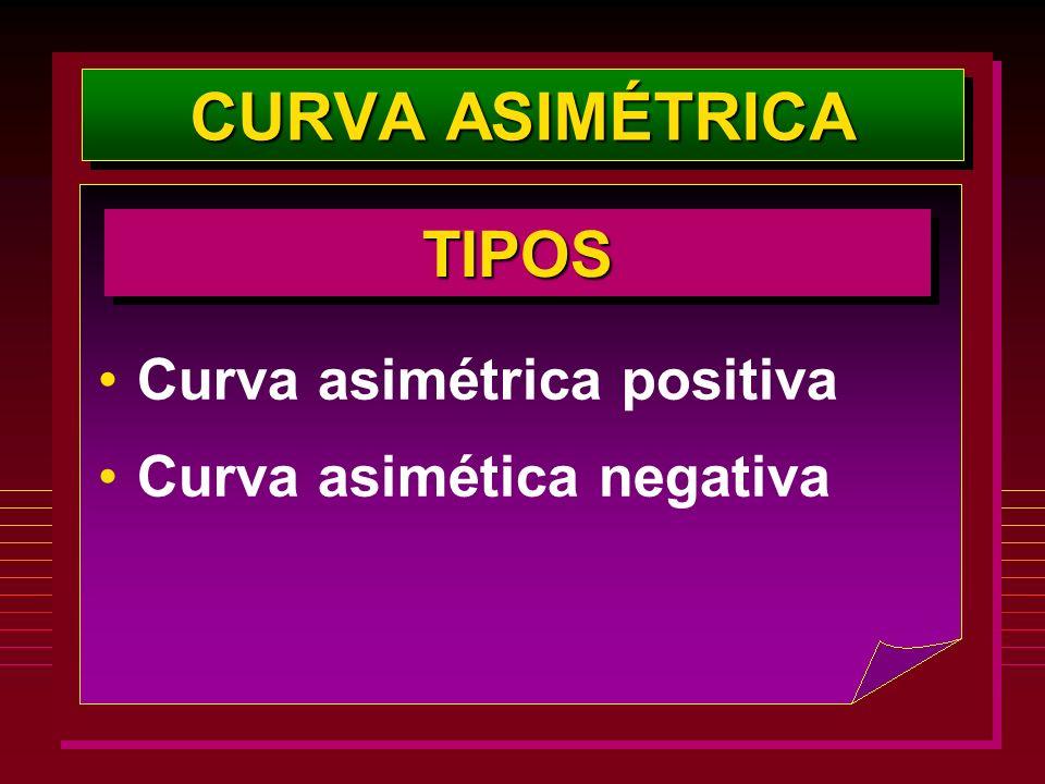 Curva asimétrica positiva Curva asimética negativa TIPOSTIPOS CURVA ASIMÉTRICA