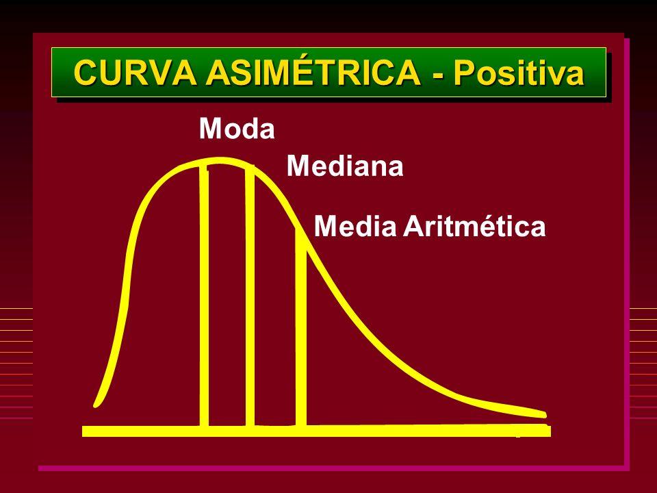 CURVA ASIMÉTRICA - Positiva Moda Mediana Media Aritmética