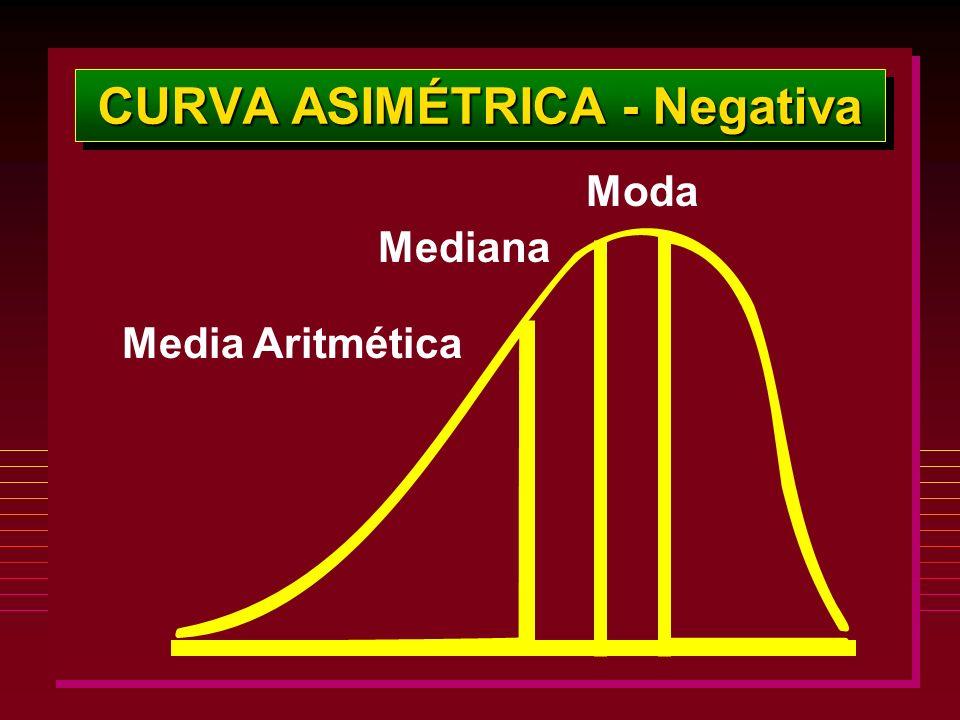 CURVA ASIMÉTRICA - Negativa Moda Mediana Media Aritmética