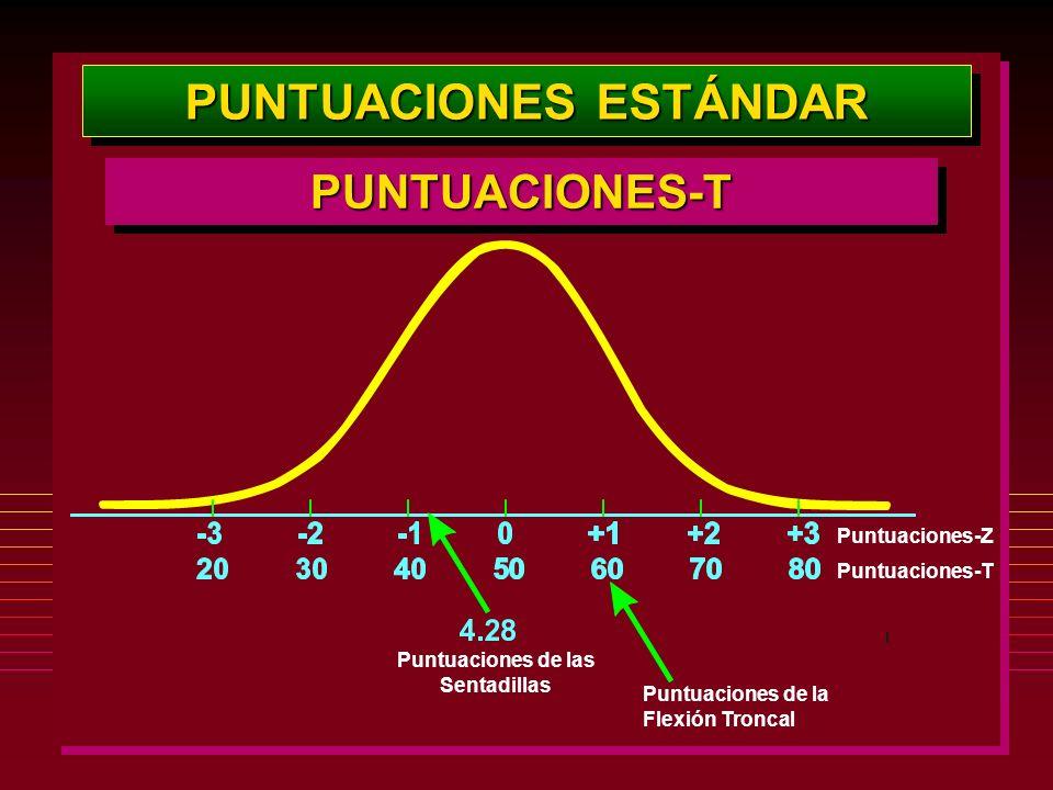 PUNTUACIONES ESTÁNDAR PUNTUACIONES-TPUNTUACIONES-T Puntuaciones-Z Puntuaciones-T Puntuaciones de las Sentadillas Puntuaciones de la Flexión Troncal