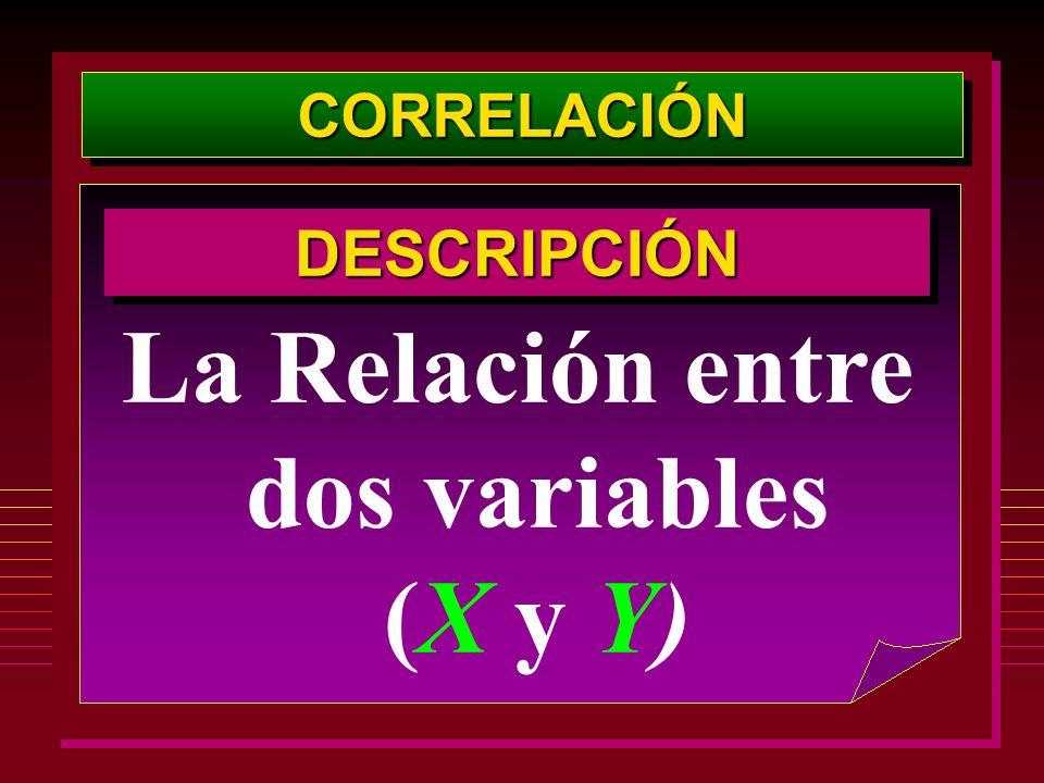 CORRELACIÓNCORRELACIÓN La Relación entre dos variables (X y Y) DESCRIPCIÓNDESCRIPCIÓN