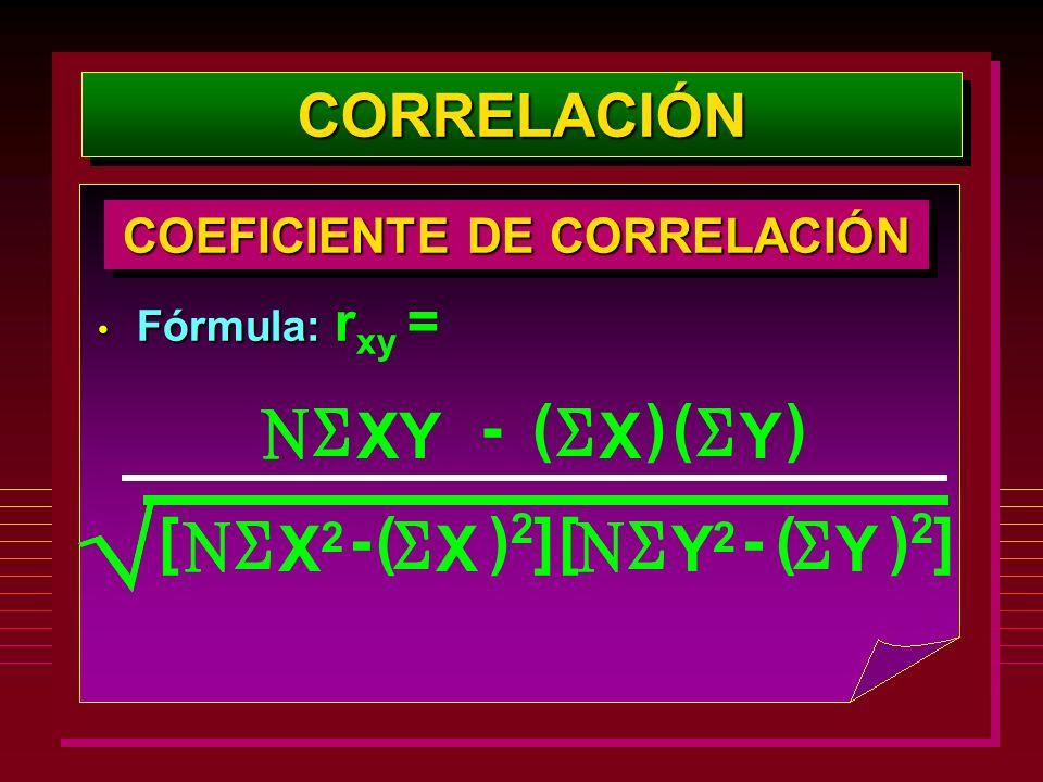CORRELACIÓNCORRELACIÓN Fórmula: Fórmula: r xy = COEFICIENTE DE CORRELACIÓN XYX ()- Y () X2X2 [- X ()2)2 [ ] Y2Y2 - Y ()2)2 ]
