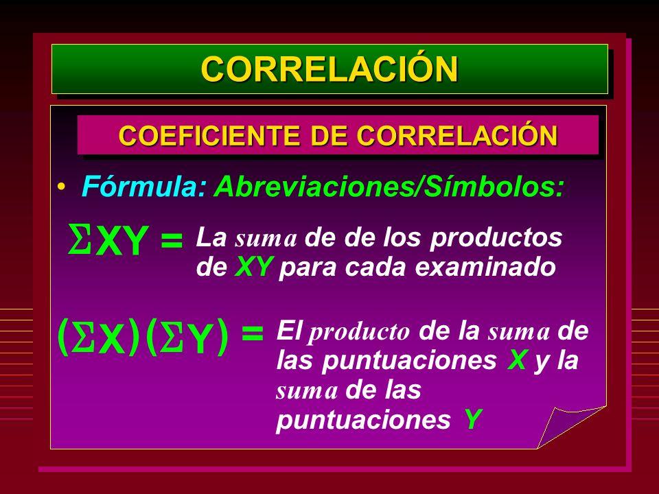 CORRELACIÓNCORRELACIÓN COEFICIENTE DE CORRELACIÓN Fórmula: Abreviaciones/Símbolos: La suma de de los productos de XY para cada examinado XY = X () Y (